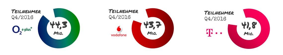 Netzbetreiber in Deutschland: Übersicht über die 3 Netzanbieter
